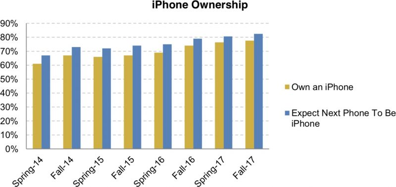Iphone Teen Us Survey Fall 2017 1