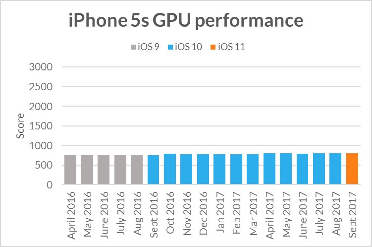 Iphone5s Ios 11 Cpu Gpu Benchmark 1