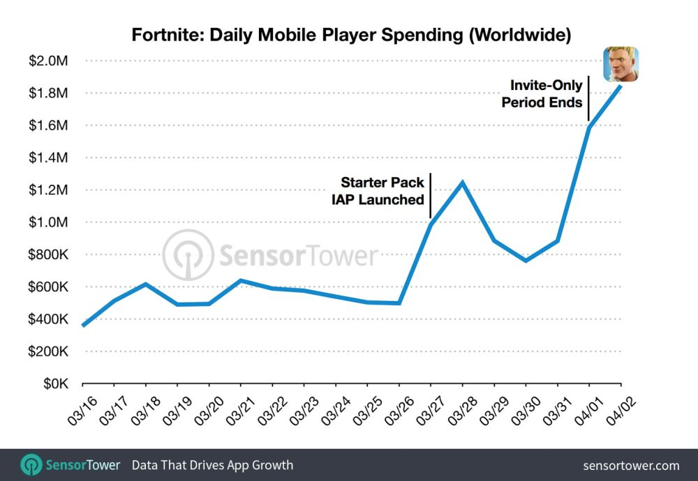 Fortnite Daily Revenue