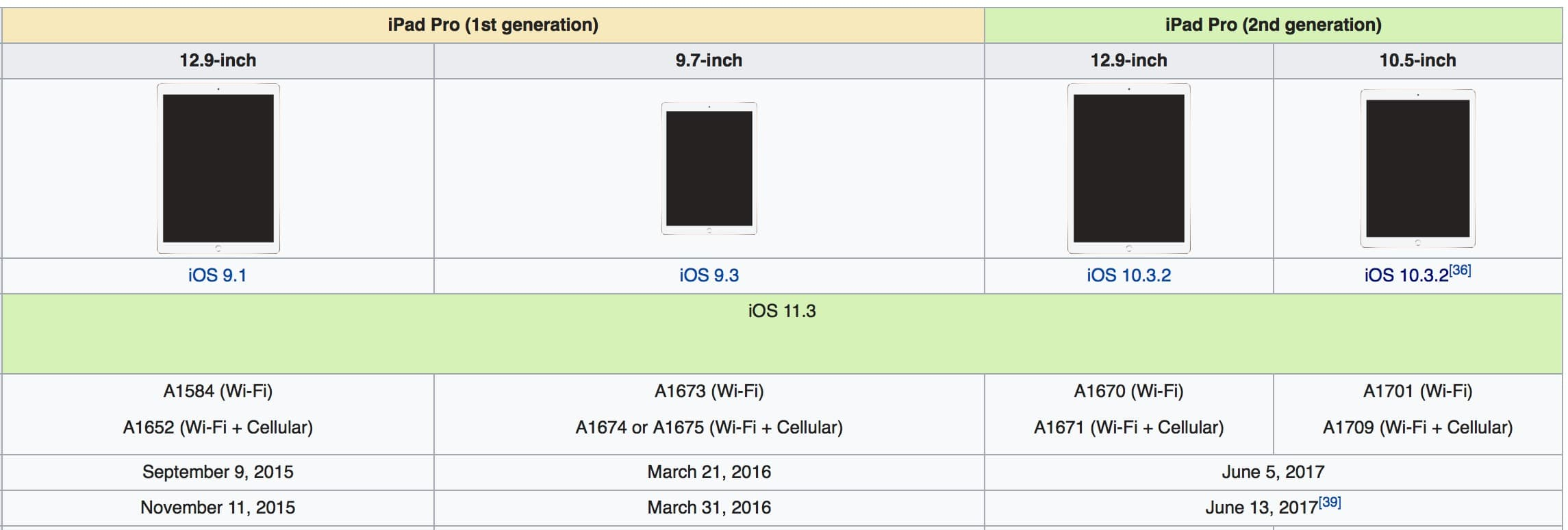 Ipad Pro Wiki Update 25jun18