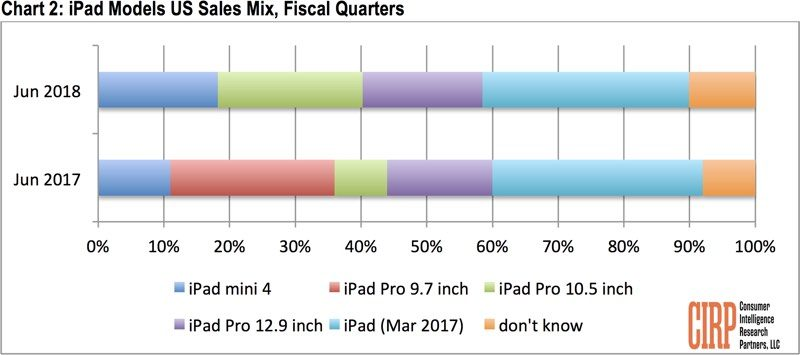 Ipad Selling Q2 2018 Us Cirp Report 1