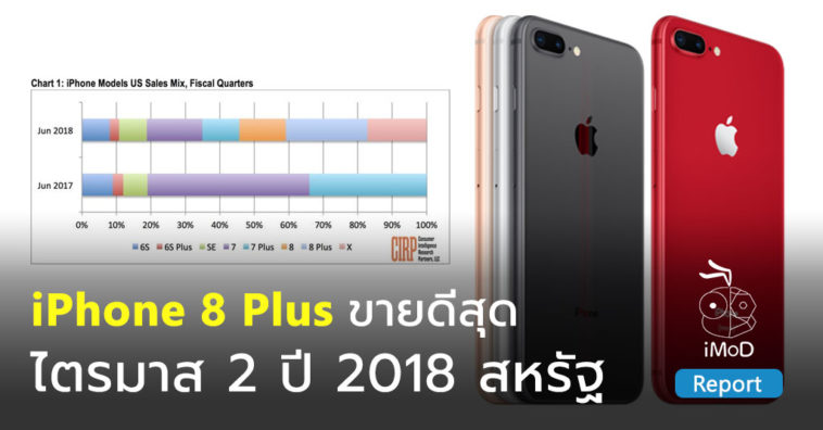 Iphone 8 Plus Top Selling Q2 2018 Us Cirp Report