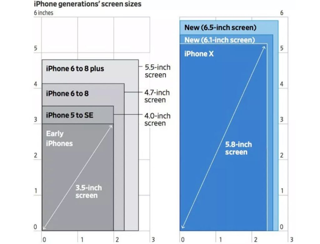 Iphone Larger Screen Size Boost Service Revenue 2