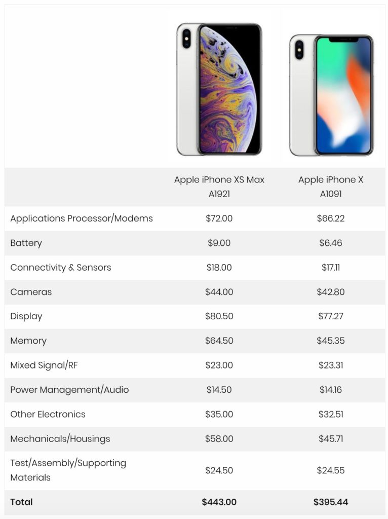 Iphone Xs Max 256gb Cost Estimated At 443 Dollar Img 4