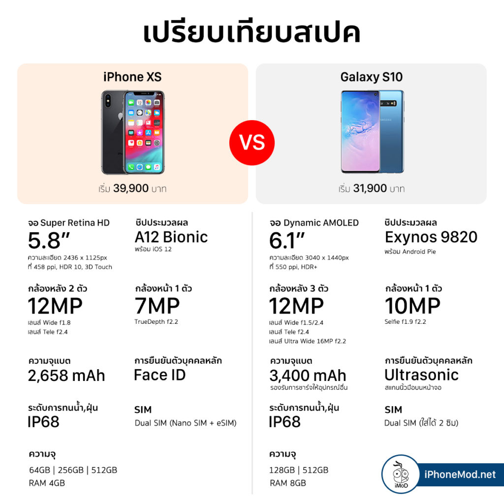 Iphone Xs Xsmax Vs Galaxy S10 Comparision 2