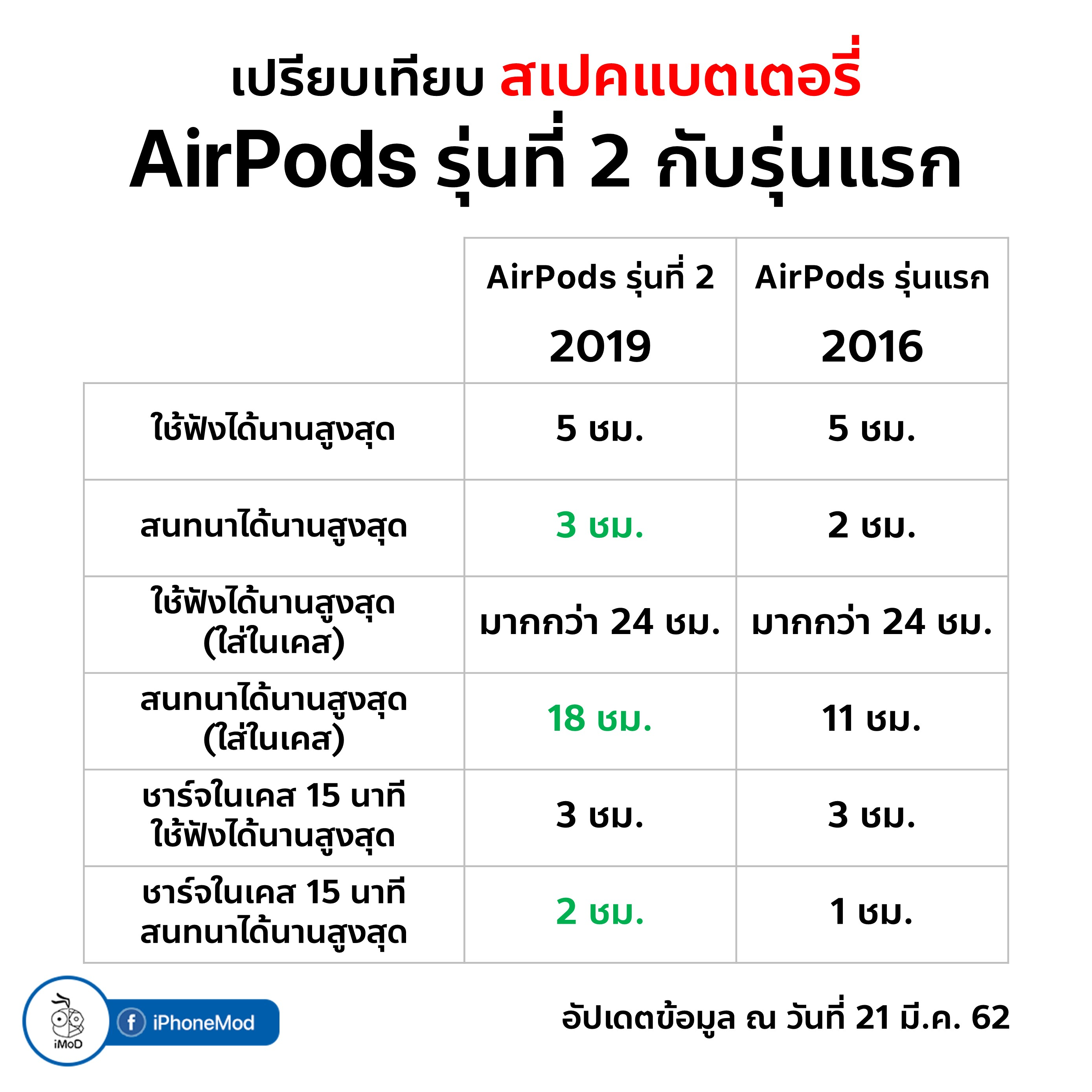 Airpods Compare Spec 6