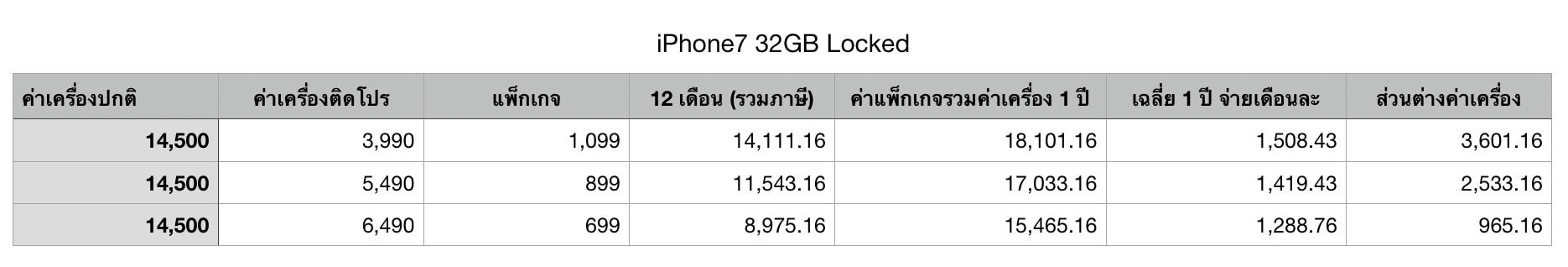 Iphone 7 7 Plus Truemove H Feb 2020 1 Year